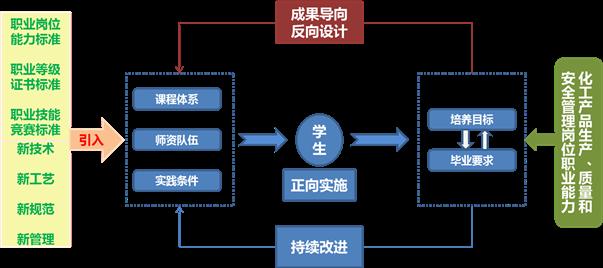 双高建设案例06——基于成果导向教育理论,重构专业群课程体系