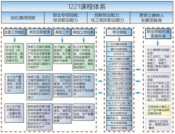 双高建设案例08——国赛标准引领创新化工葡京开户平台网址模式